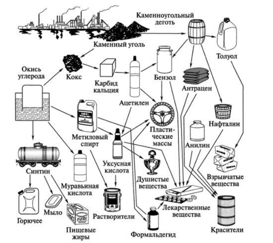 Дегти, смолы, продукты переработки нефти, растительные бальзамы