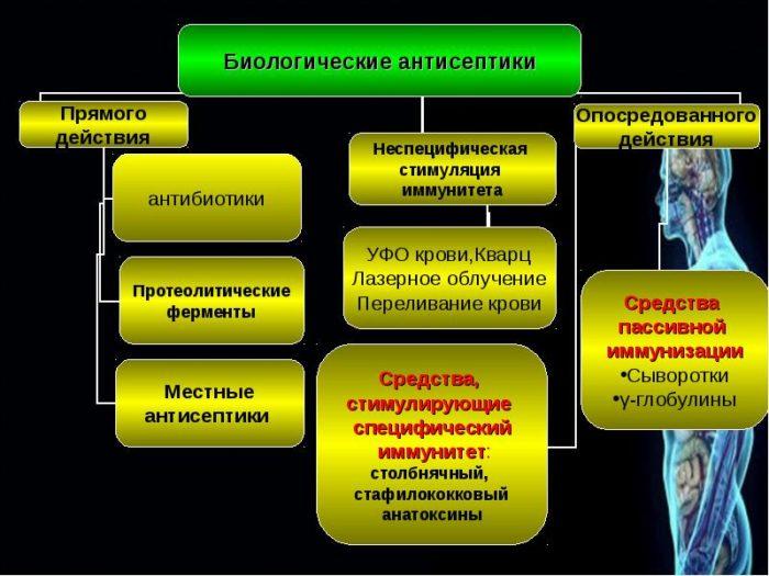 асептика и антисептика